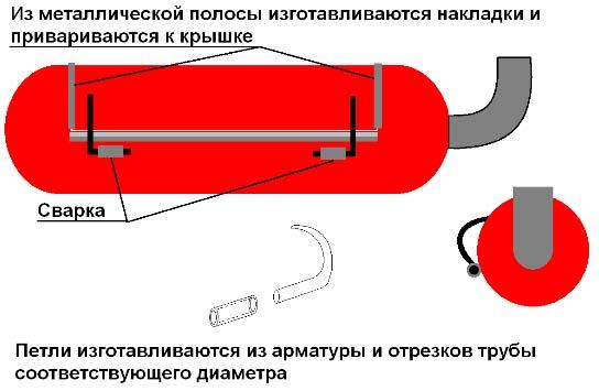 Барбекю гриль газовый баллон